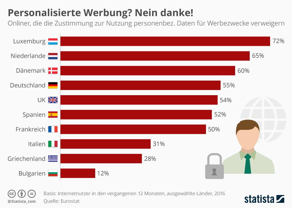 Infografik: Personalisierte Werbung? Nein danke! | Statista