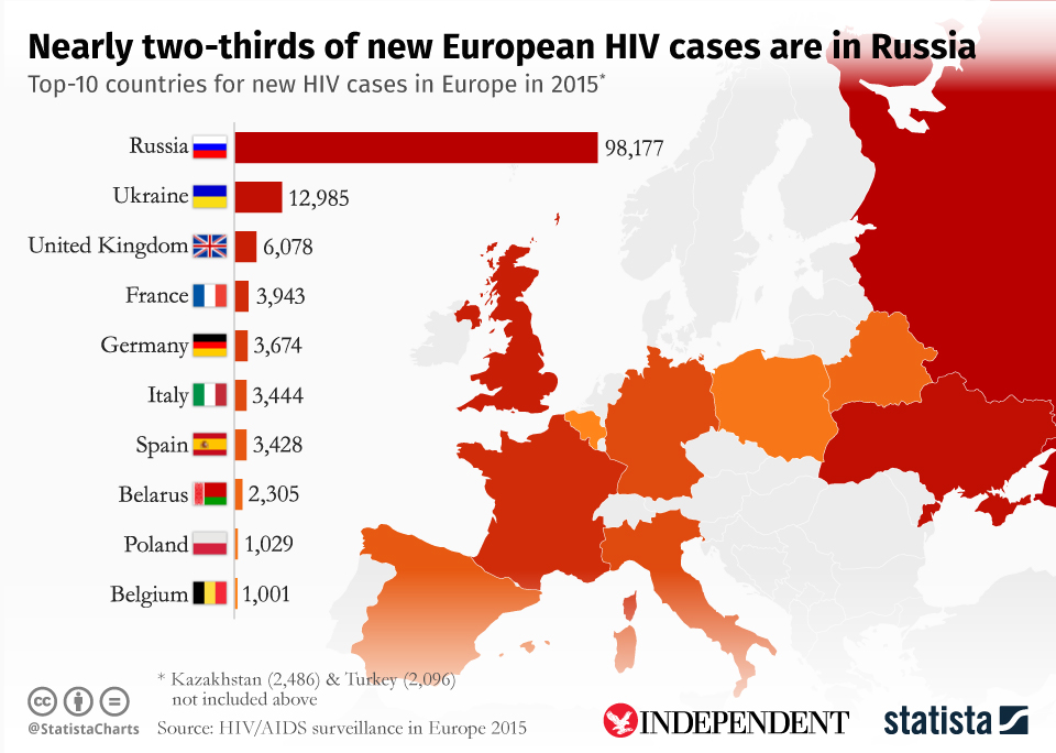 Infographic: Nearly two-thirds of new European HIV cases are in Russia | Statista