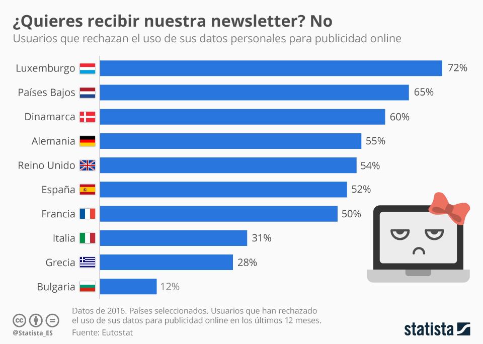 Infografía: Rechazo del uso de datos personales para publicidad | Statista