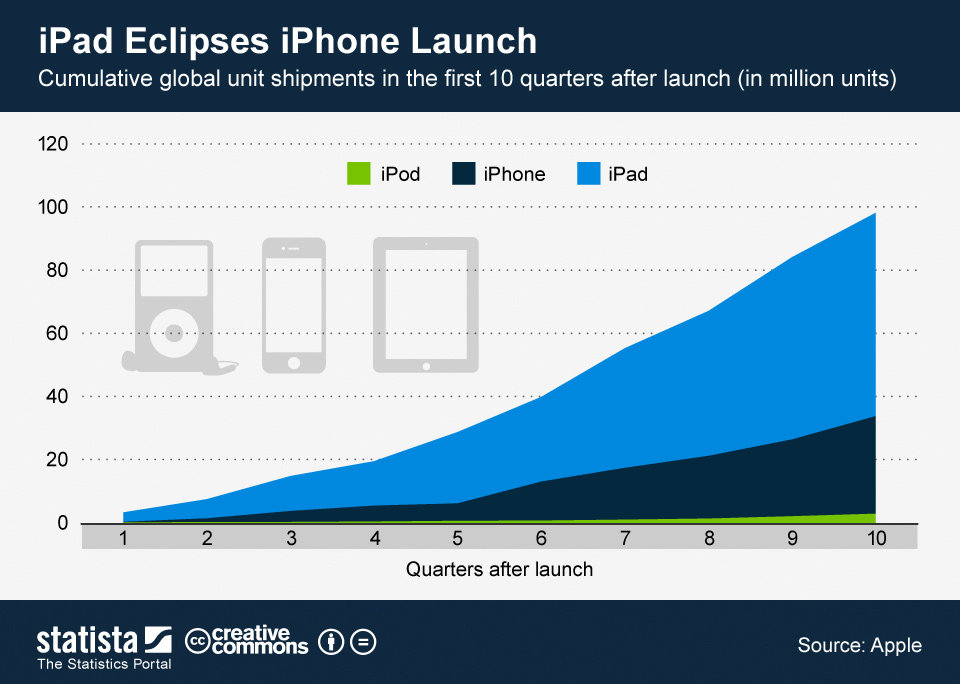 Infographic: iPad Eclipses iPhone Launch | Statista