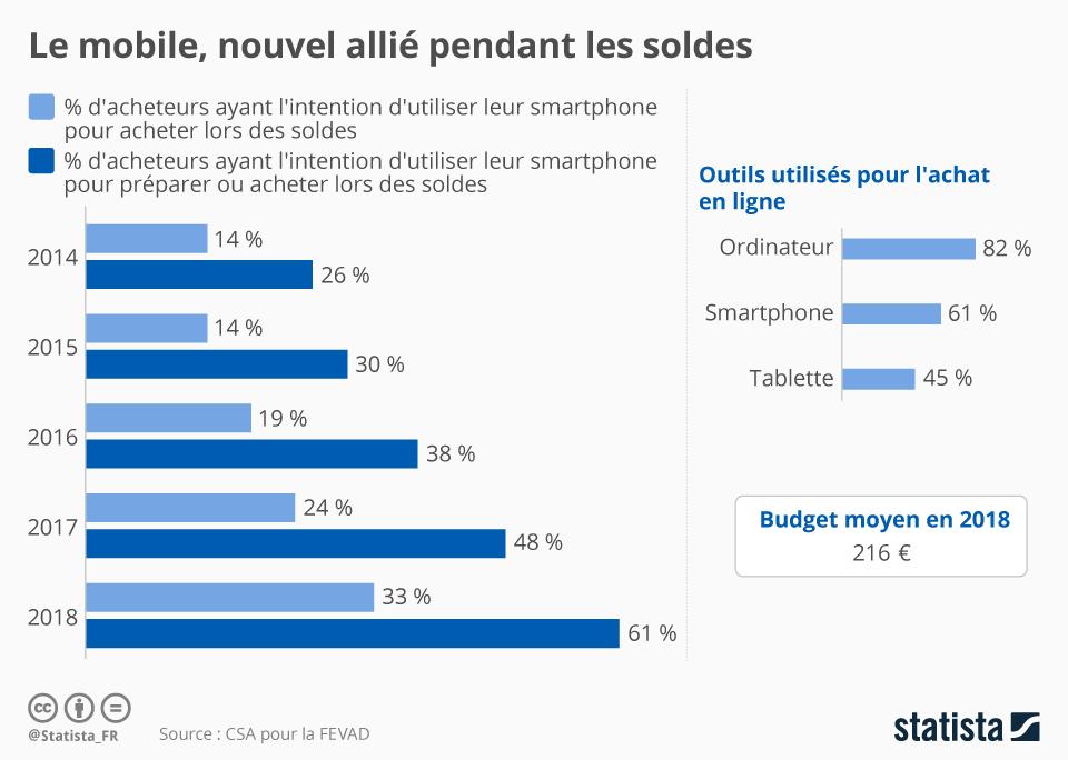 Infographie: Le mobile, nouvel allié pendant les soldes | Statista