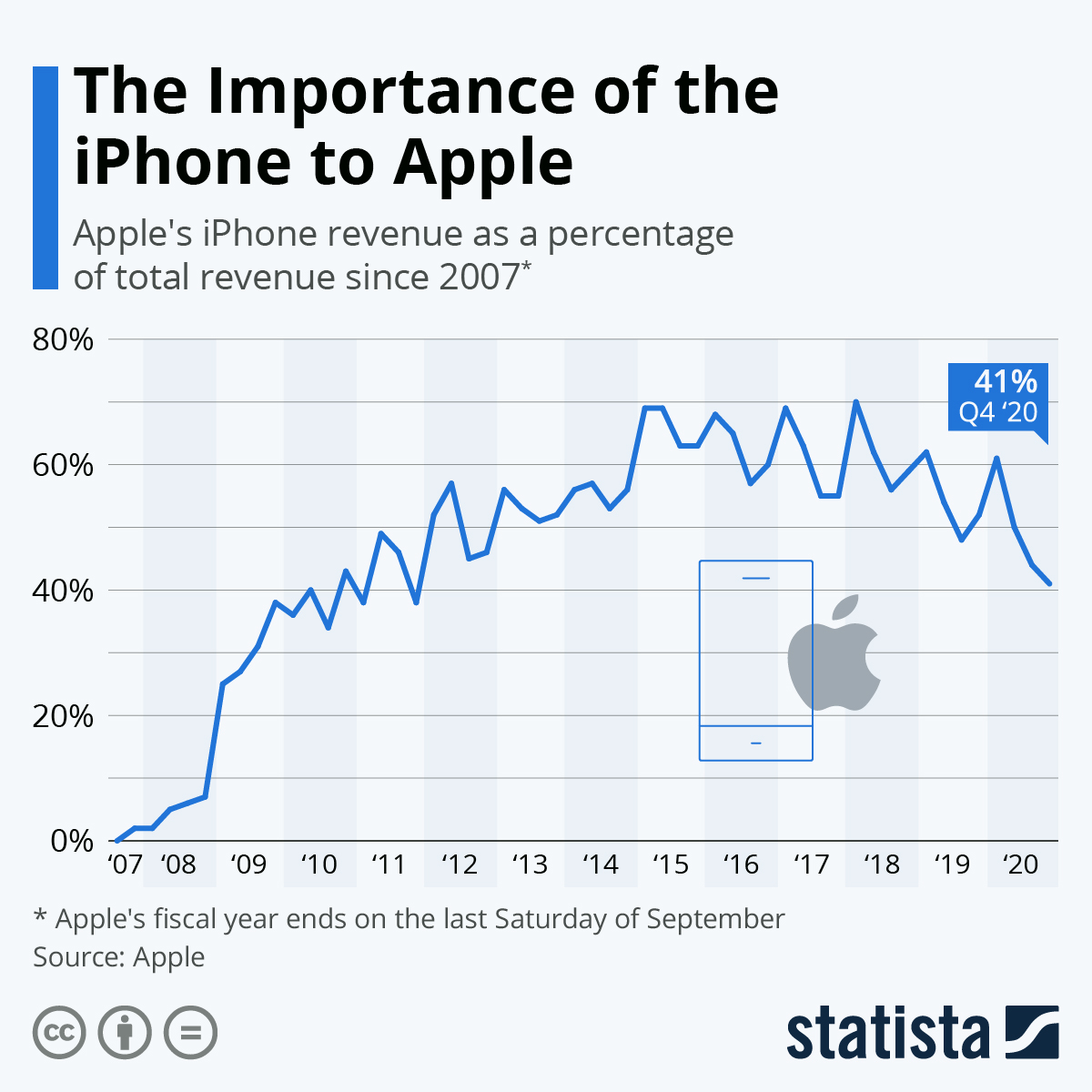Infographic: The Importance of the iPhone to Apple | Statista
