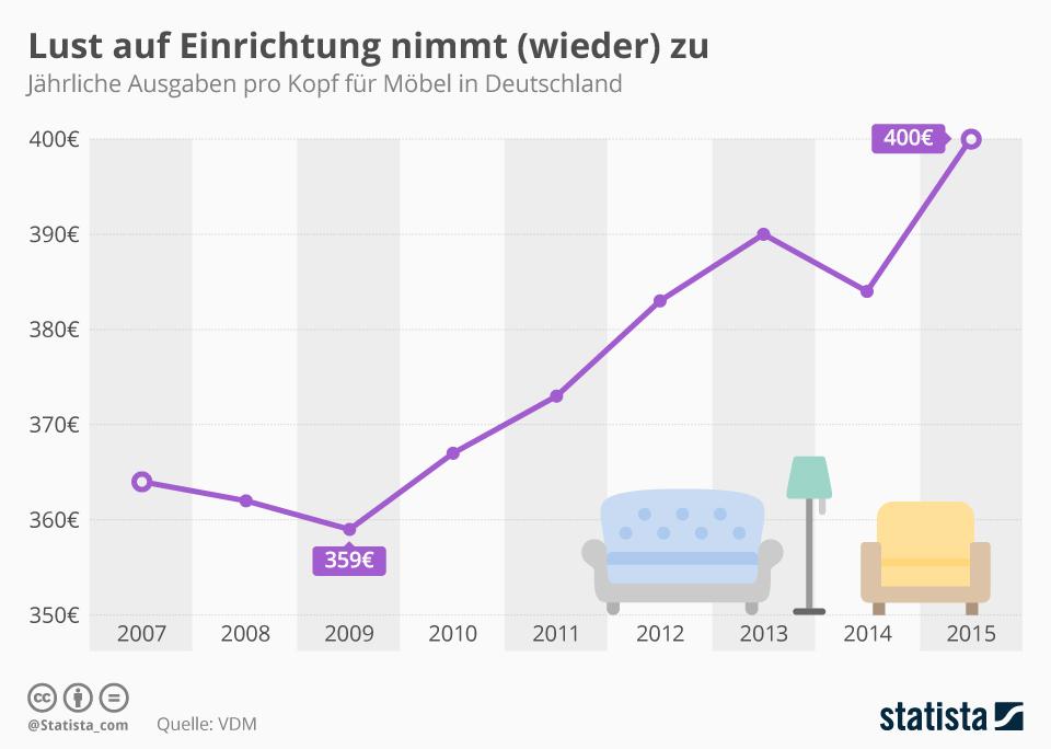 Infografik: Lust auf Einrichtung nimmt zu | Statista