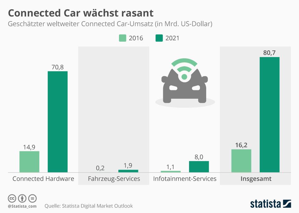 Infografik: Connected Car wächst rasant | Statista