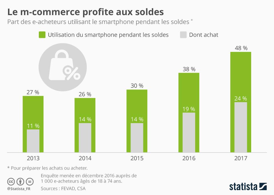 Infographie: Le m-commerce profite aux soldes | Statista