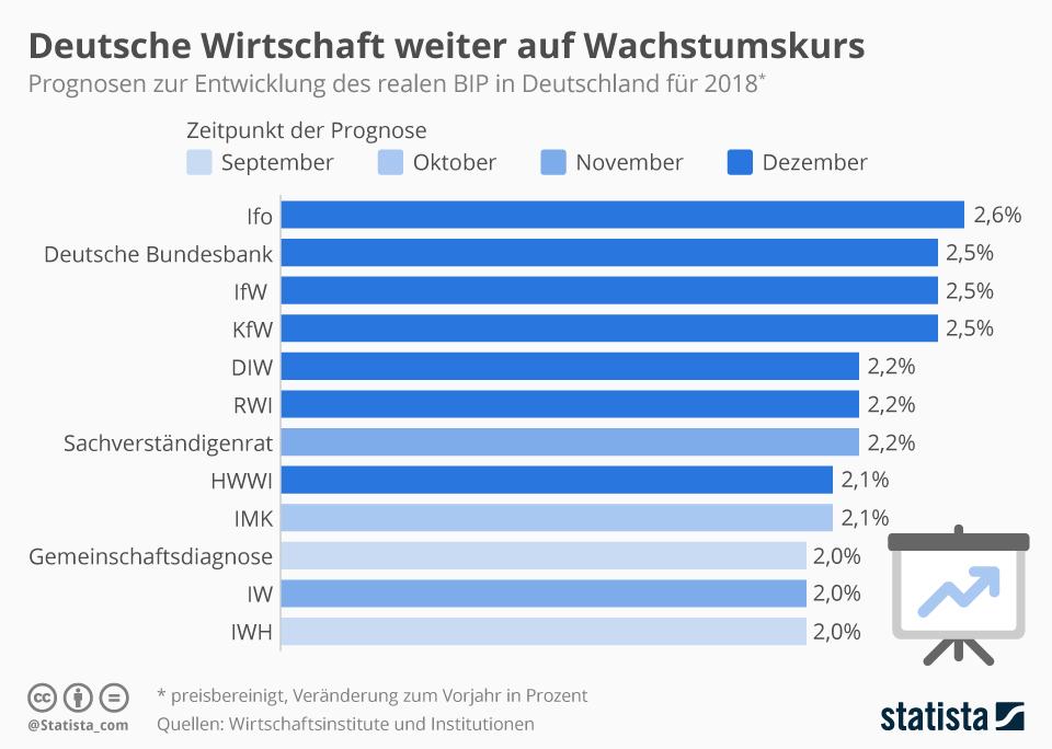 Infografik: Deutsche Wirtschaft weiter auf Wachstumskurs | Statista