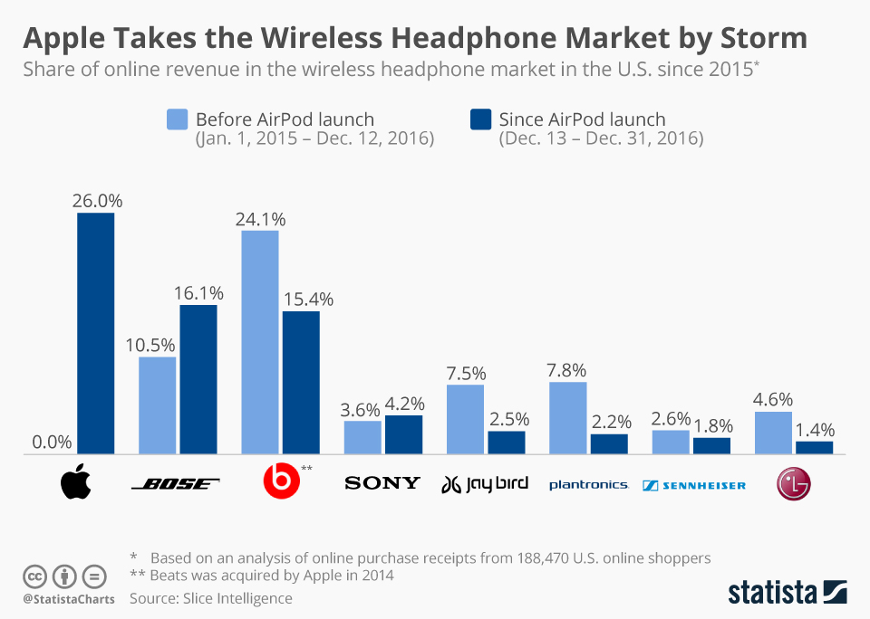 Infographic: Apple Takes the Wireless Headphone Market by Storm | Statista