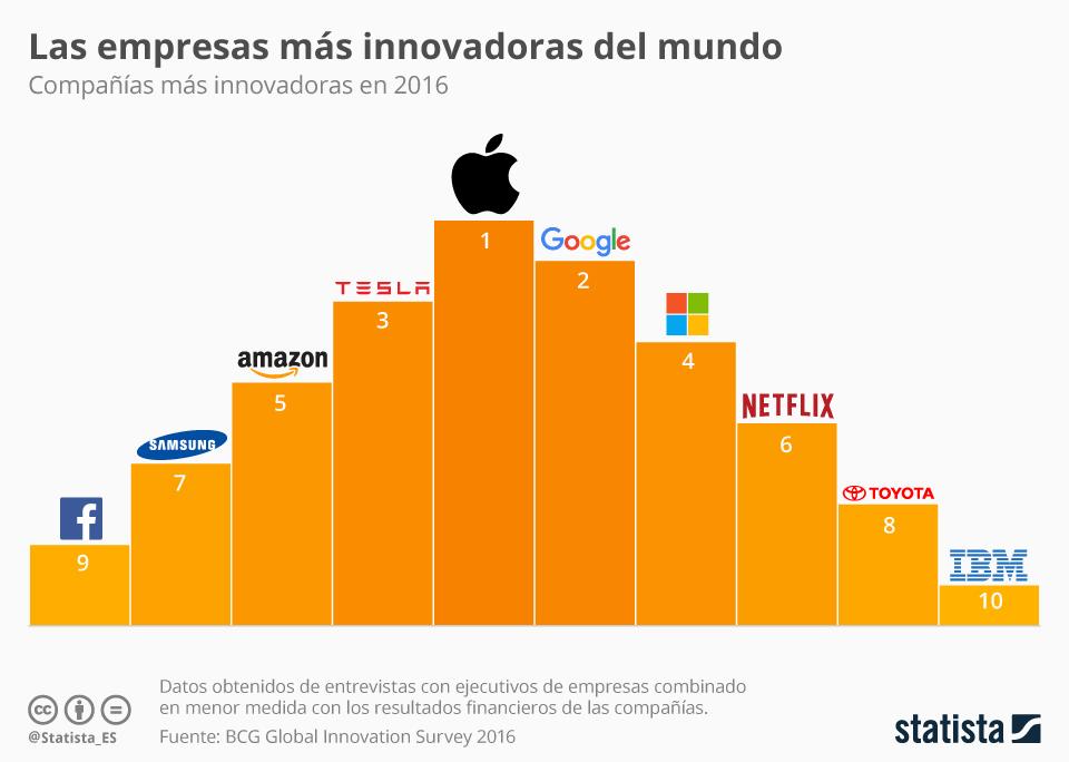 Infografía: El top 10 de la innovación | Statista