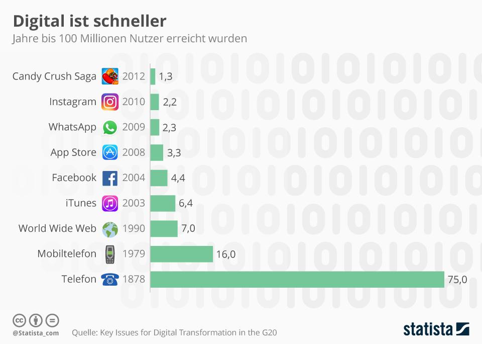 Infografik: Digital ist schneller | Statista