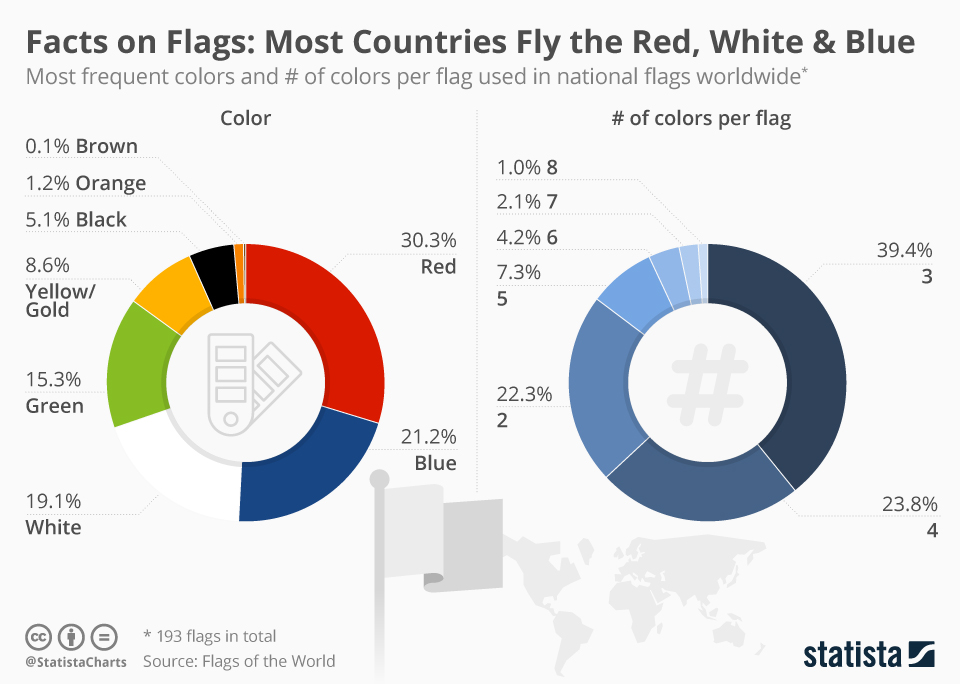Infographic: Most Flags Combine Red, White and Blue | Statista