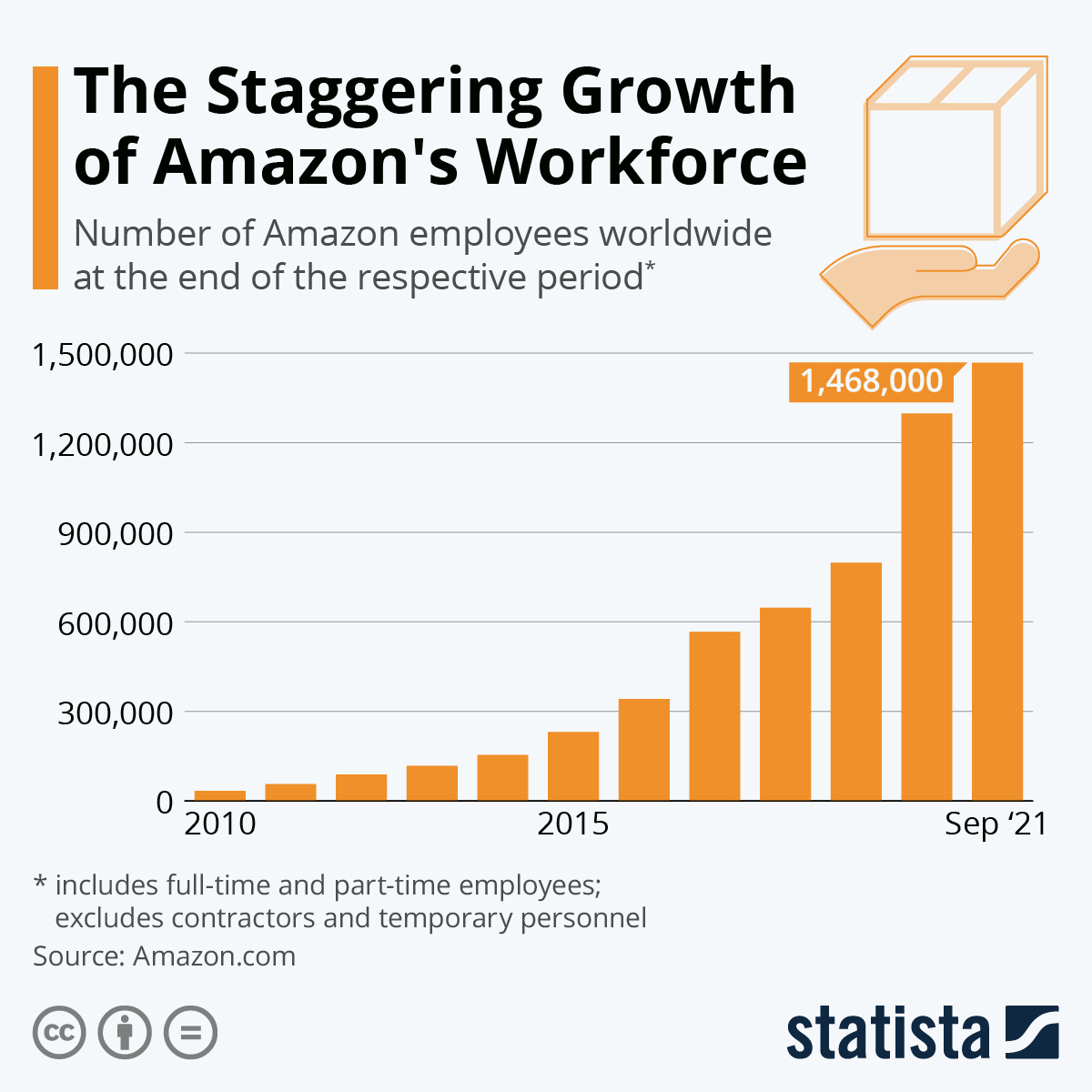 Infographic: Amazon's Workforce Is More Than Half a Million Strong | Statista