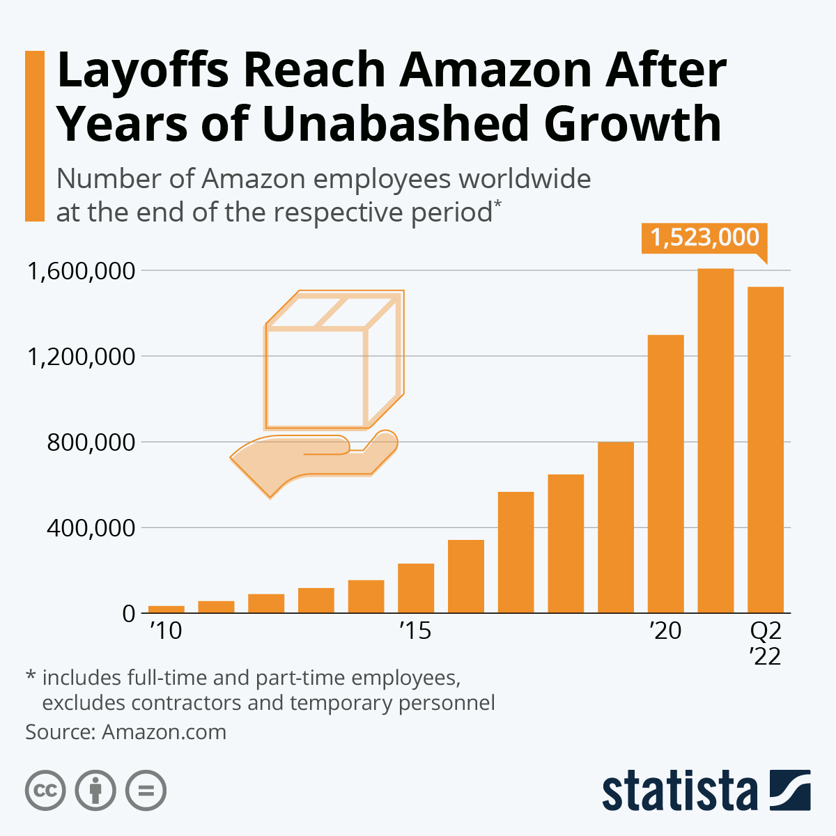 Infographic: The Staggering Growth of Amazon's Workforce | Statista