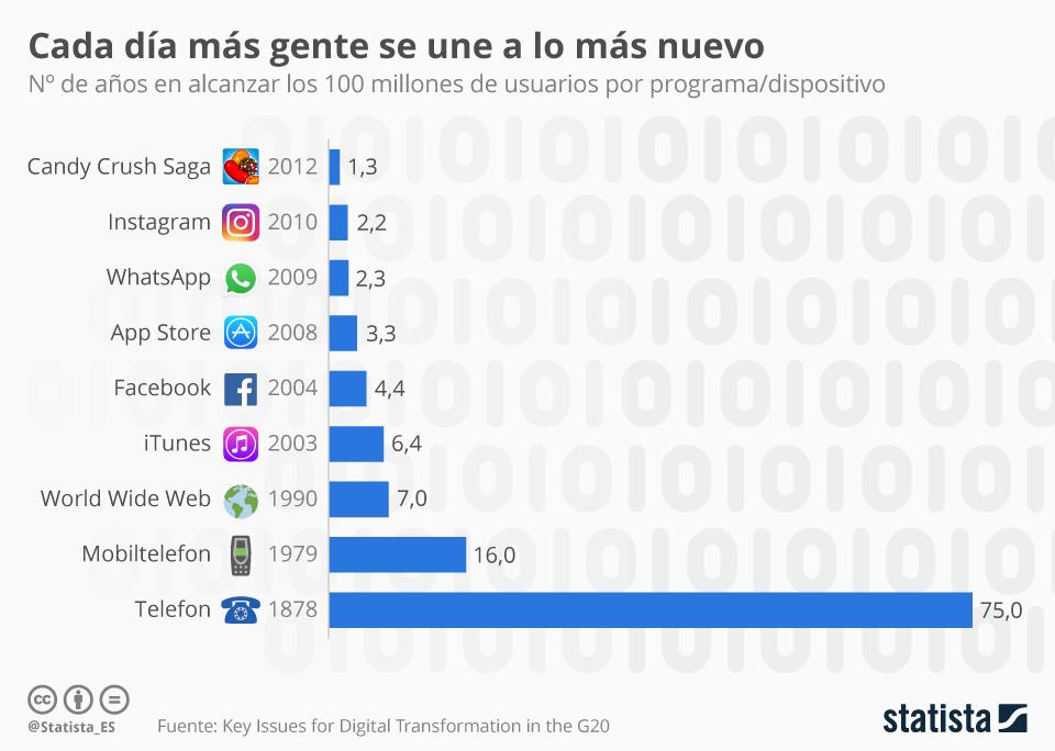 Gráfico: Objetivo: los cien millones de usuarios | Statista