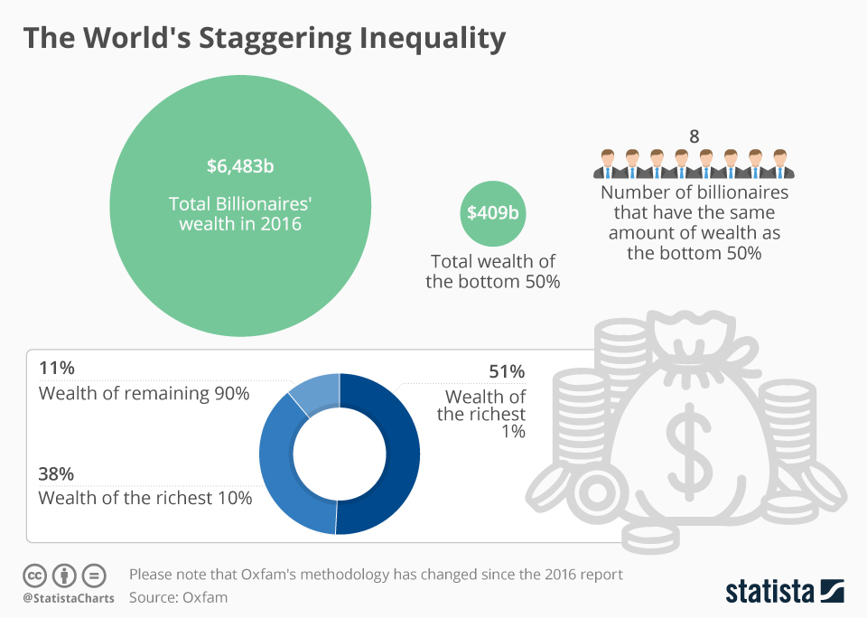 Infographic: The World's Staggering Wealth Divide | Statista
