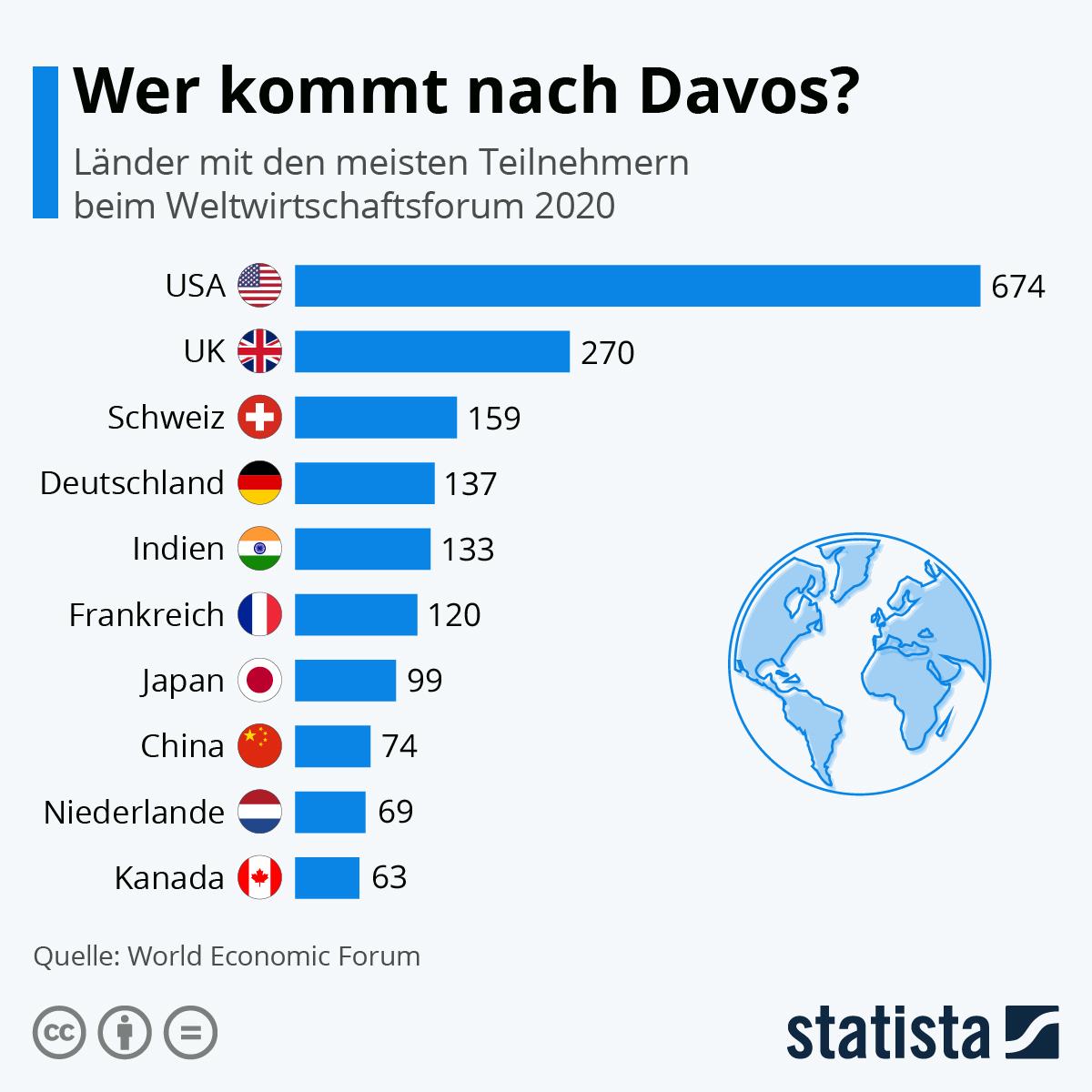 Infografik: Wer kommt nach Davos? | Statista