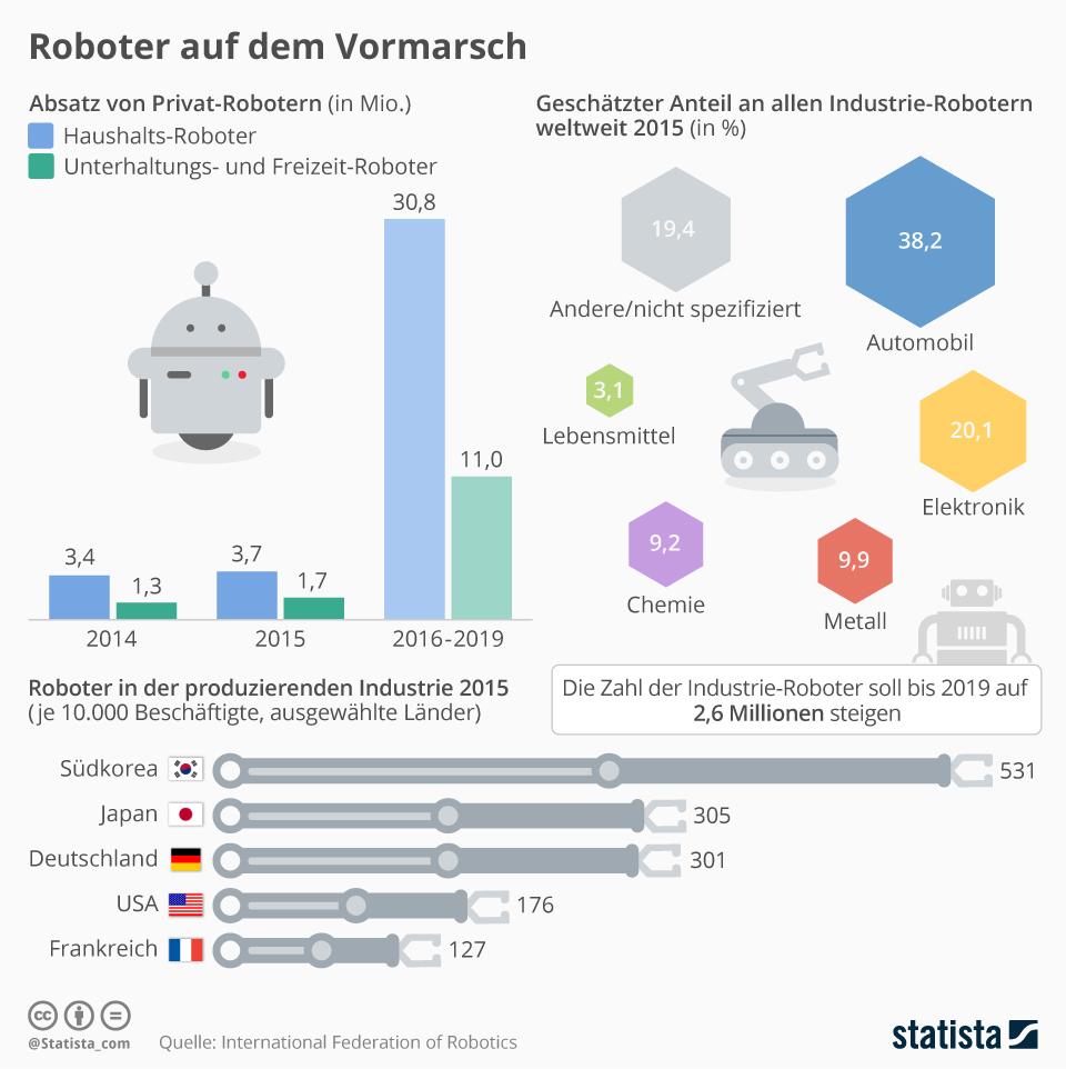 Infografik: Roboter auf dem Vormarsch | Statista