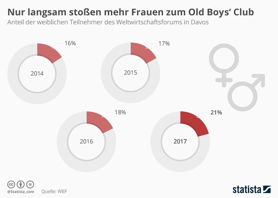 Infografik: Nur langsam stoßen mehr Frauen zum Old Boys' Club | Statista