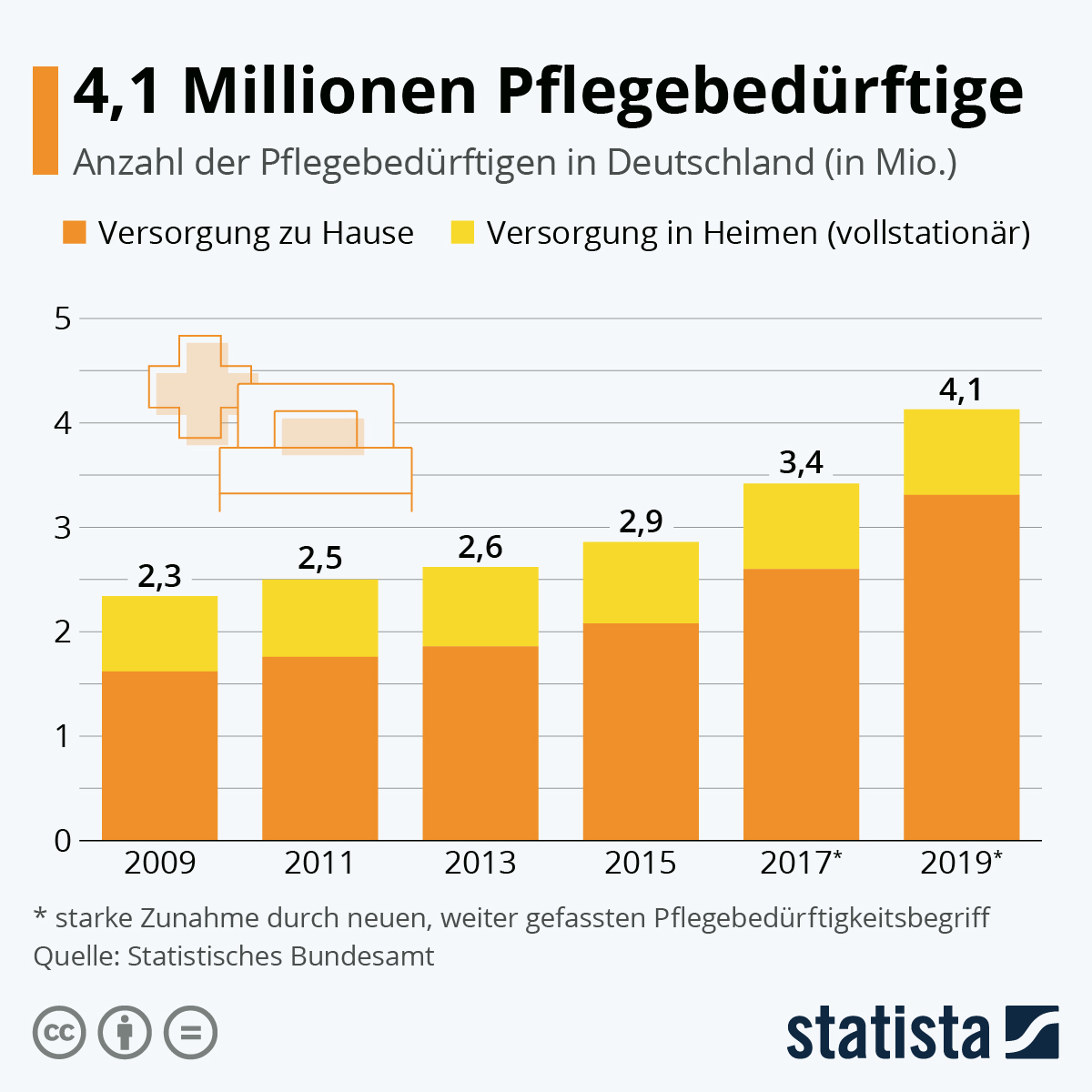 Infografik: 3,4 Millionen Pflegebedürftige | Statista