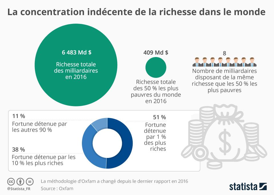 Infographie: La concentration indécente de la richesse dans le monde   Statista