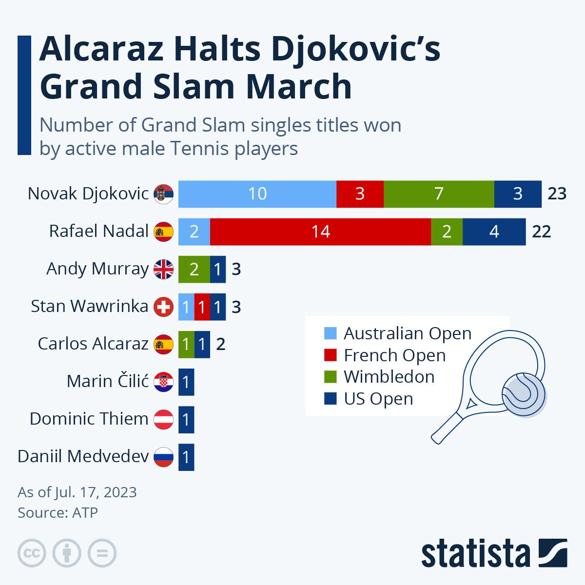 Infographic: Chasing Roger Federer | Statista