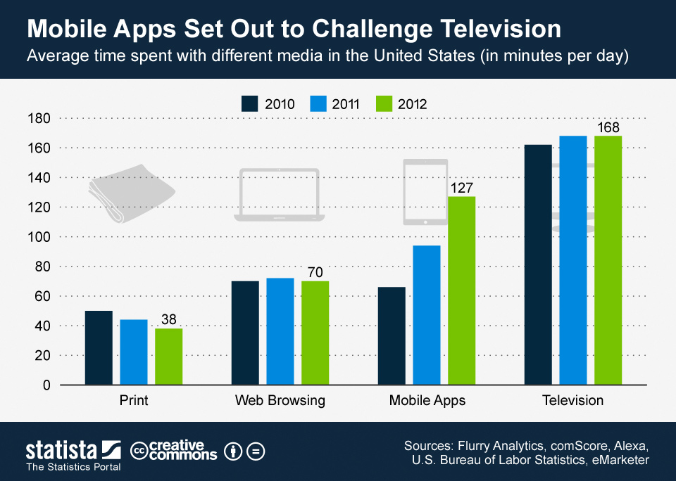 Infographic: Mobile Apps Set Out to Challenge Television | Statista