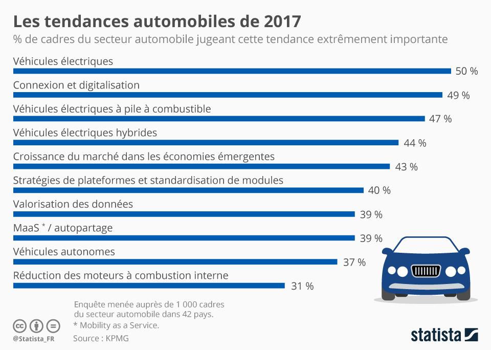 Infographie: Les tendances automobiles de 2017 | Statista