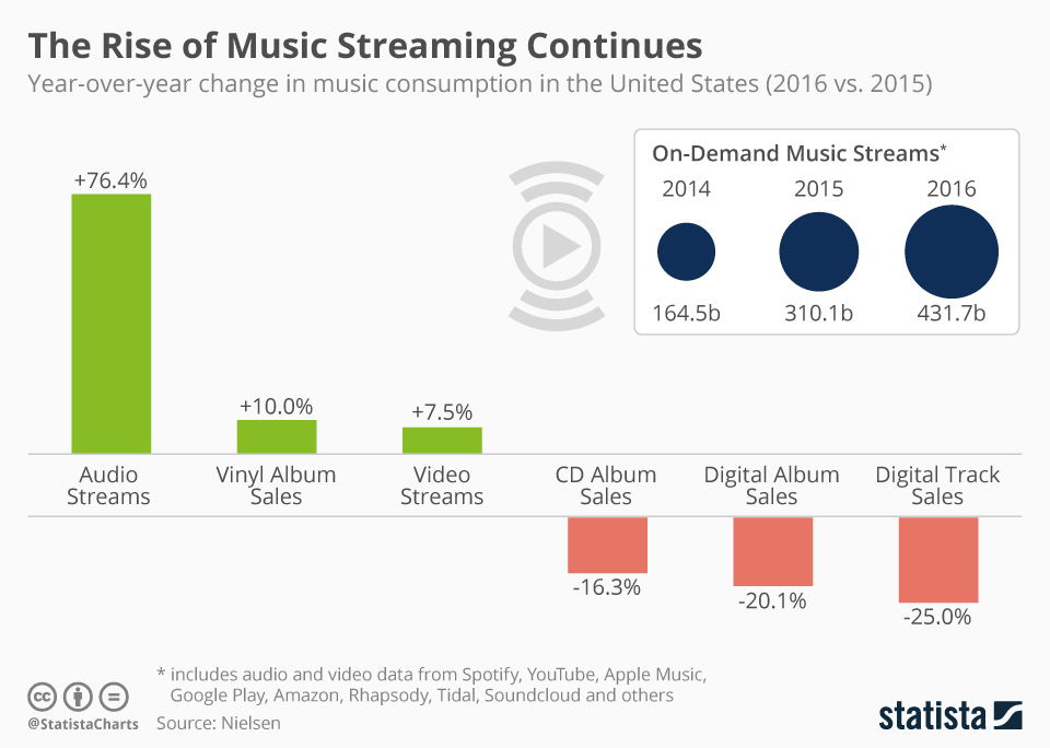 Infographic: The Rise of Music Streaming Continues | Statista
