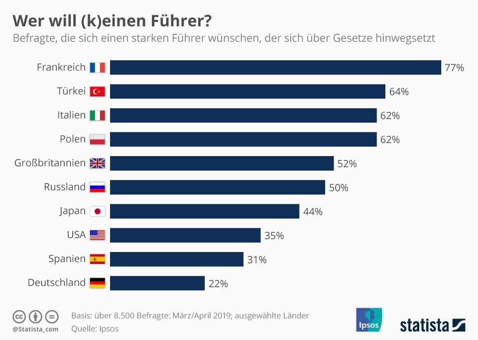 Infografik: Wer will (k)einen Führer? | Statista