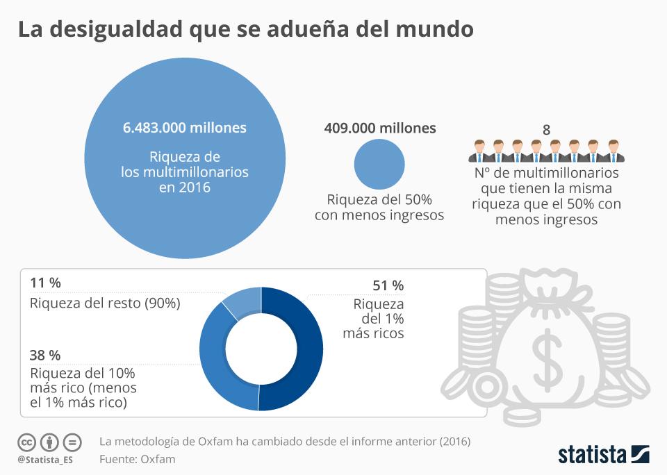 Infografía: La desigualdad, tema central del Foro Económico Mundial | Statista