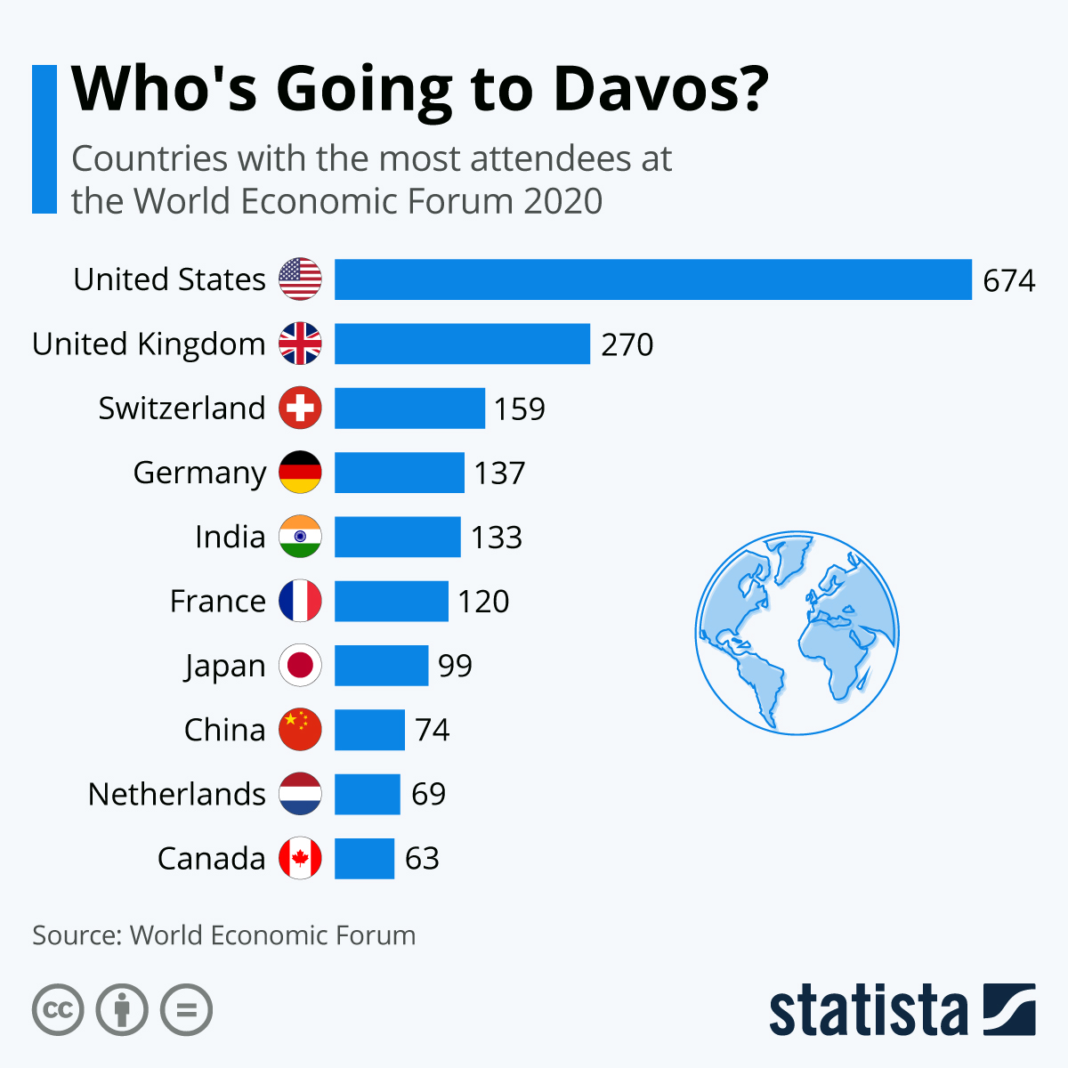 Infographic: Who's Going to Davos? | Statista