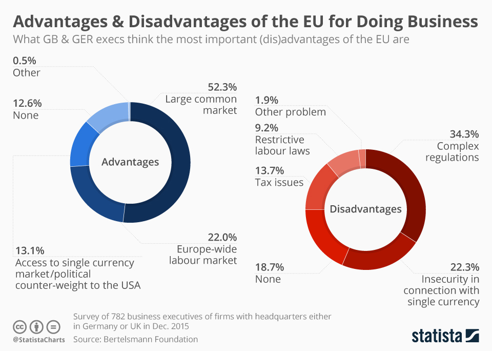Infographic: Advantages & Disadvantages of the EU According to Business Leaders | Statista