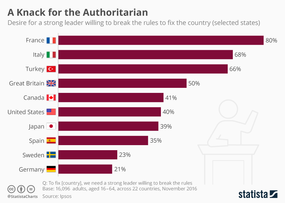 Infographic: France & Germany Differ Starkly on Strong Leaders   Statista