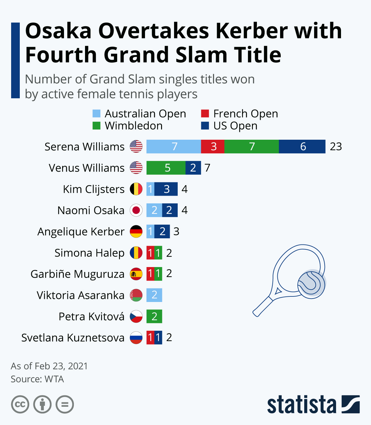 Infographic: Osaka Overtakes Kerber With Fourth Grand Slam Title | Statista