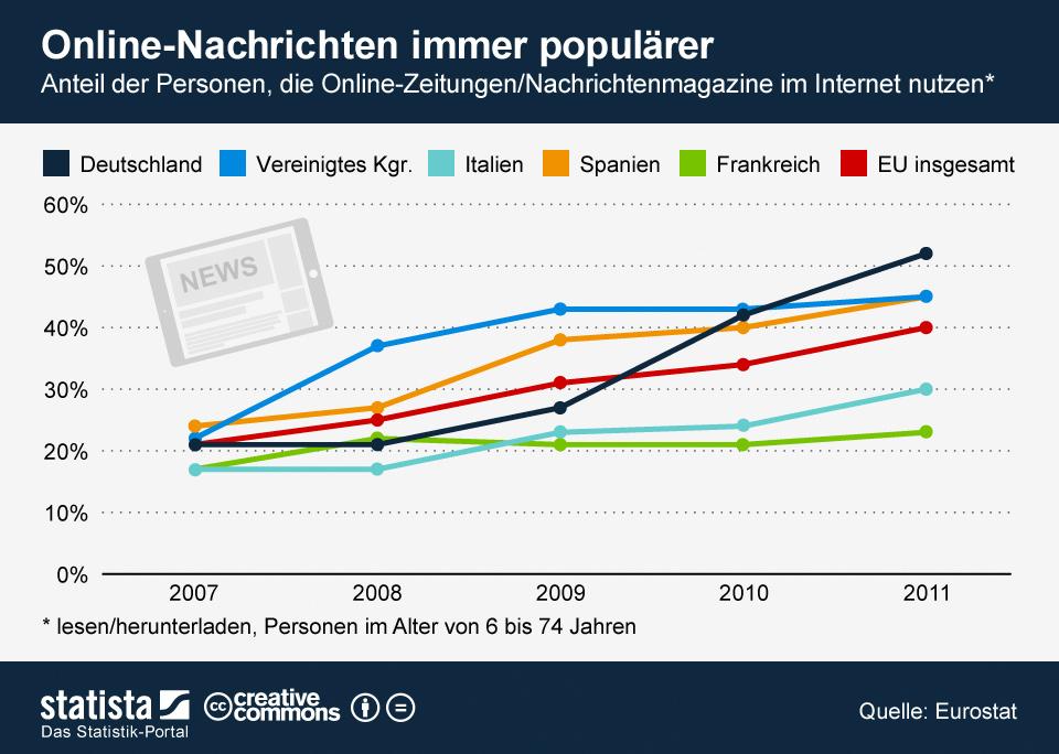 Infografik: Online-Nachrichten immer populärer | Statista