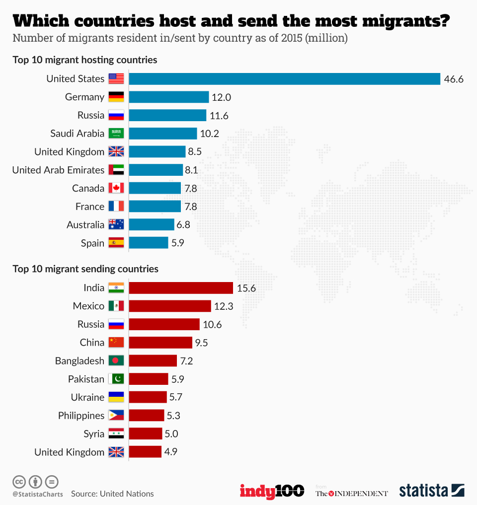 Infographic: Which countries host and send the most migrants? | Statista