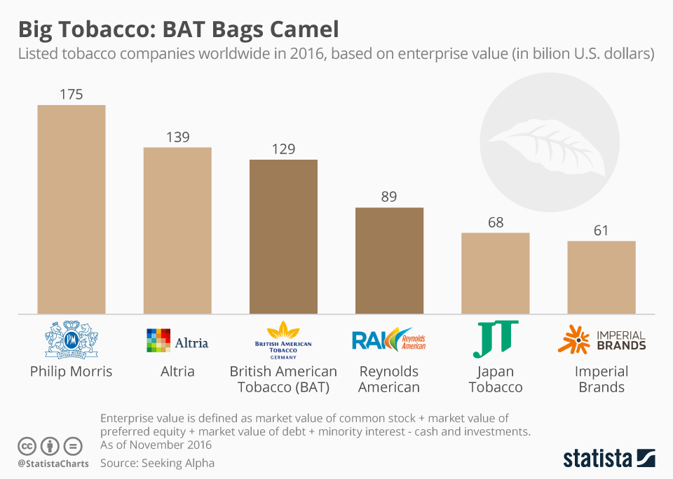 Infographic: Major Tobacco Firms by Enterprise Value | Statista