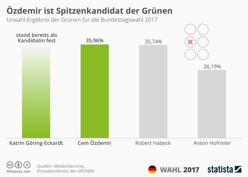 Infografik: Özdemir ist Spitzenkandidat der Grünen | Statista