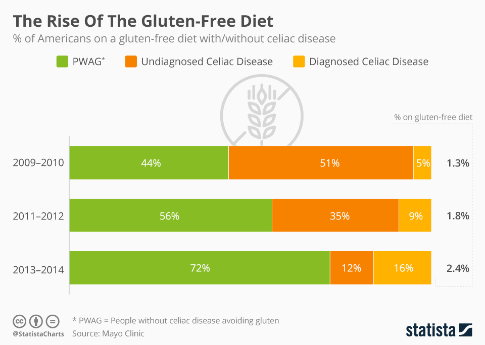Infographic: The Rise Of The Gluten-Free Diet | Statista