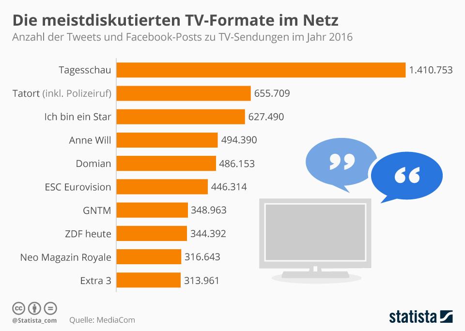 Infografik: Die meistdiskutierten TV-Formate im Netz | Statista