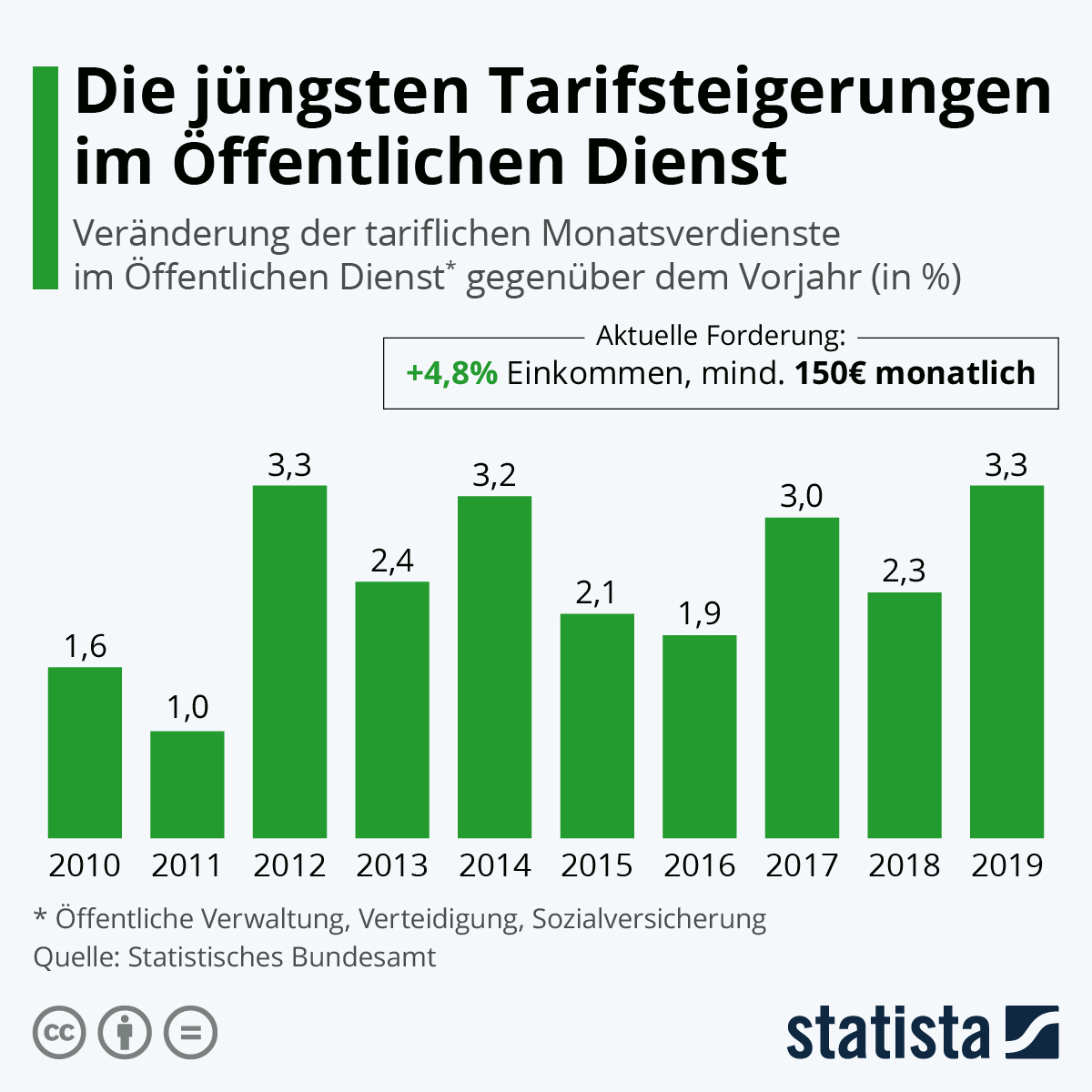Infografik: Die jüngsten Tarifsteigerungen im Öffentlichen Dienst | Statista
