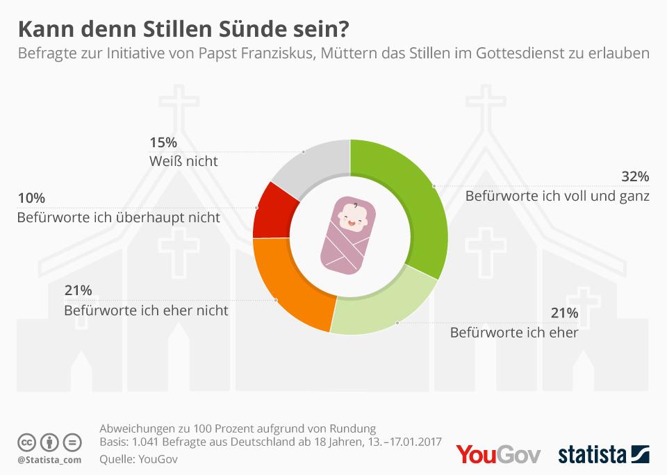 Infografik: Kann denn Stillen Sünde sein? | Statista