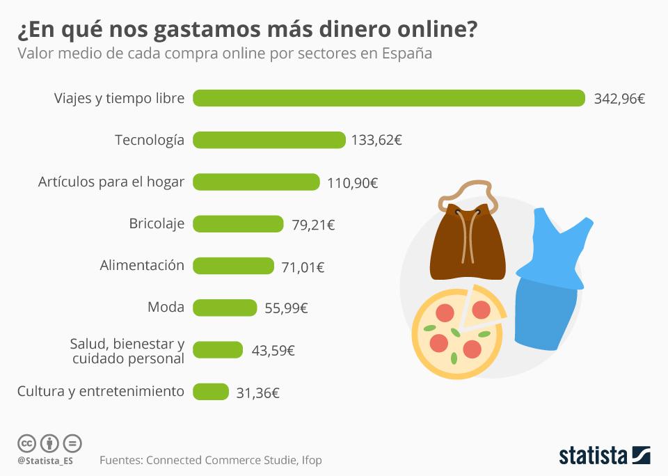 Infografía: Las compras online más caras | Statista