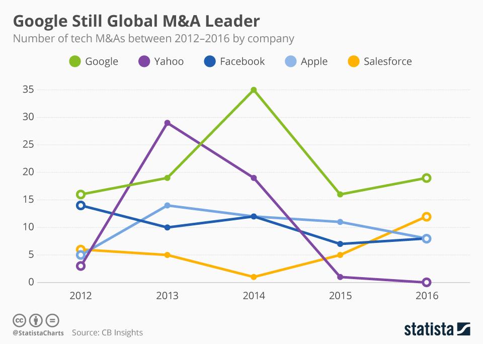 Infographic: Google Still Global Tech M&A Leader | Statista