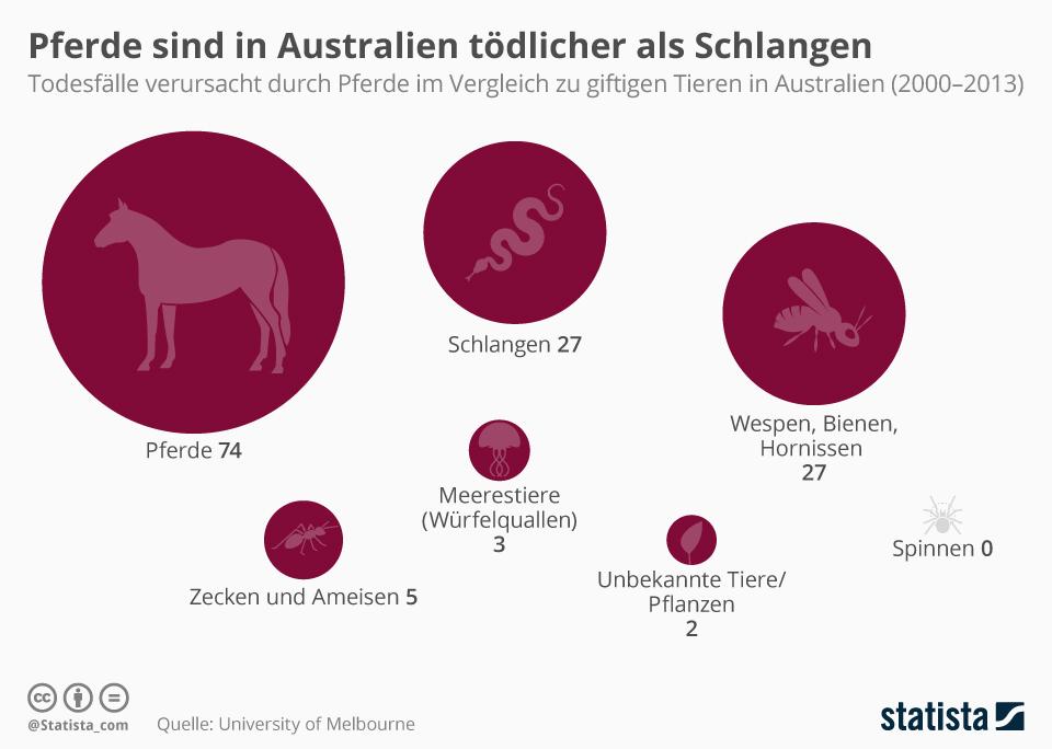 Infografik: Pferde sind tödlicher als Schlangen | Statista