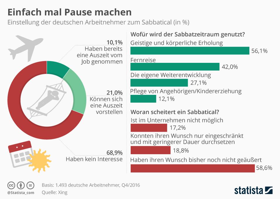 Infografik: Einfach mal Pause machen | Statista