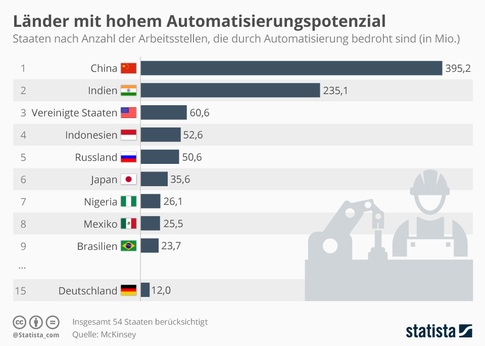 Infografik: Wo die Automatisierung die meisten Arbeitsplätze kosten könnte | Statista