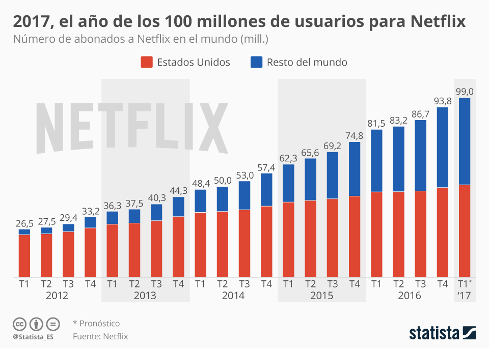 Infografía: El año Netflix | Statista