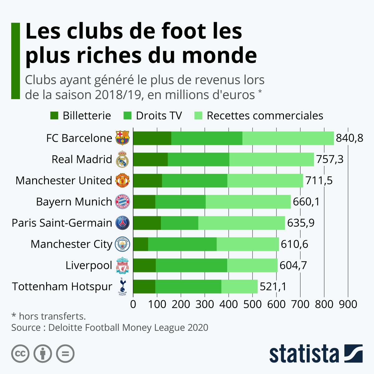 Infographie: Les clubs de foot les plus riches du monde | Statista