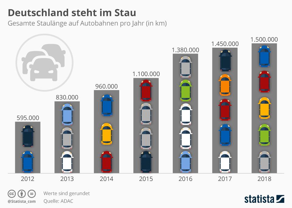 Infografik: Deutschland steht im Stau   Statista