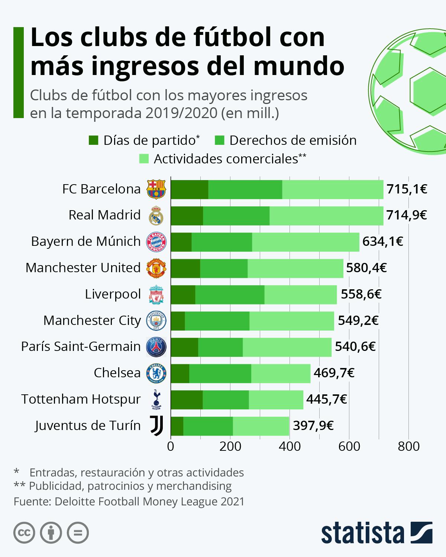 Infografía: FC Barcelona y Real Madrid, los clubs que más ingresos generan del mundo | Statista